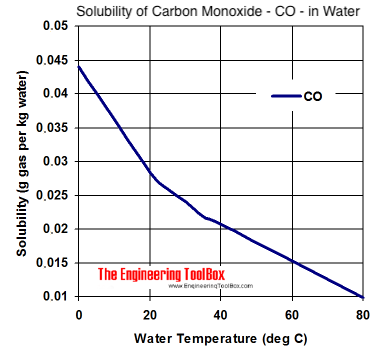 Solubility diagram - carbon monoxide - CO - in water at different temperatures
