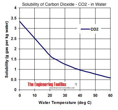 A study: The temperature rise has caused the CO2 Increase, not the other way around solubility co2 water