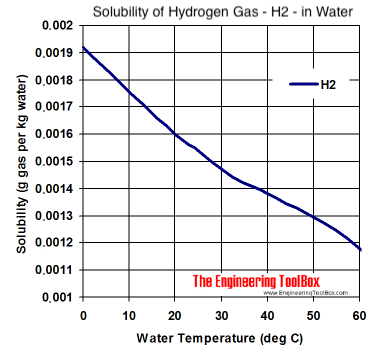 solubility diagram - hydrogen gas - h2 - in water at different temperatures