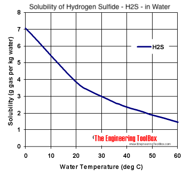 Solubility diagram - hydrogen sulfide - h2s - in water at different temperatures