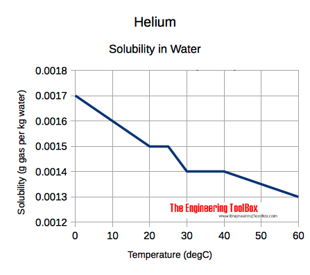 solubility diagram - helium - he - in water at different temperatures