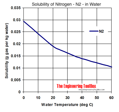 solubility diagram - Nitrogen - n2 - in water at different temperatures
