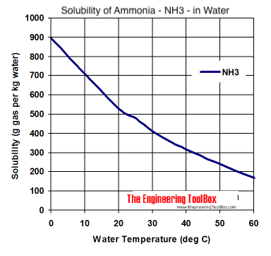 solubility diagram - Ammonia - nh3 - in water at different temperatures