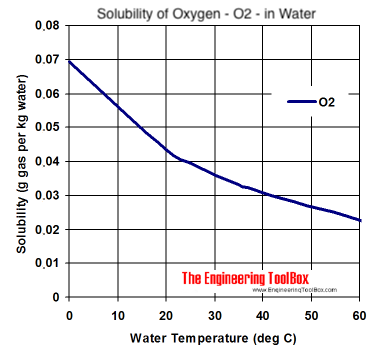 solubility diagram - Oxygen - o2 - in water at different temperatures