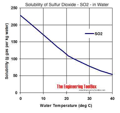 solubility diagram - Sulfur Dioxide - so2 - in water at different temperatures