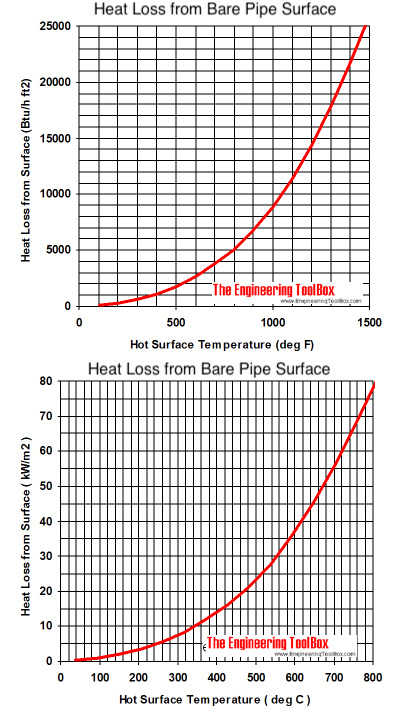 Bare pipe surface - heat loss
