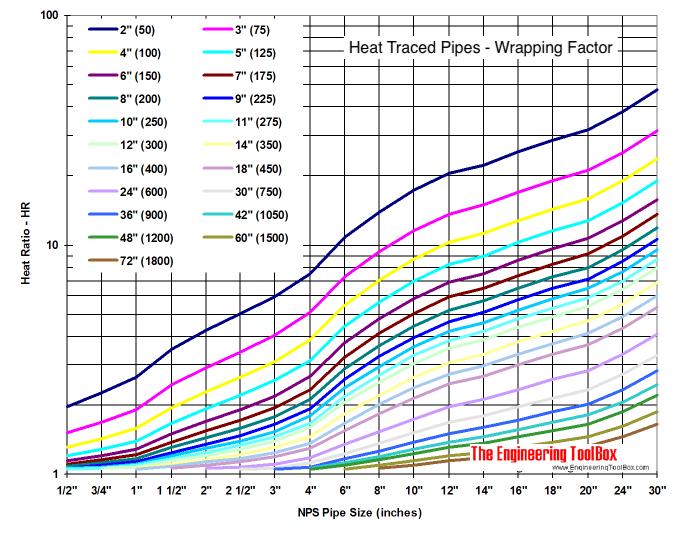 Heat tracing pipe - wrapping diagram
