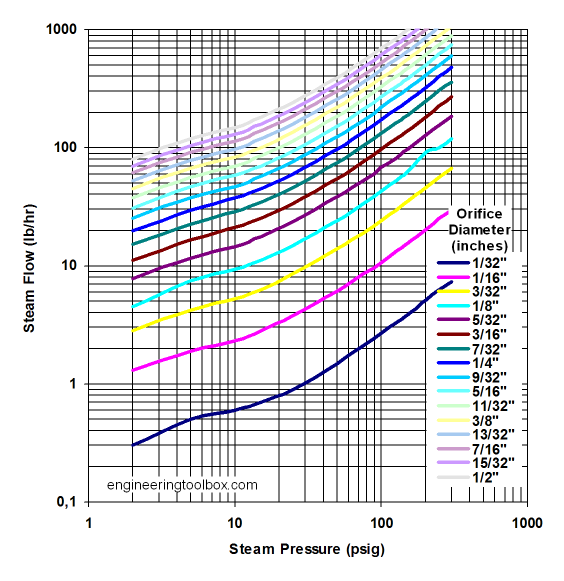 Steam flow orifices - Atmospheric pressure conversion table ...