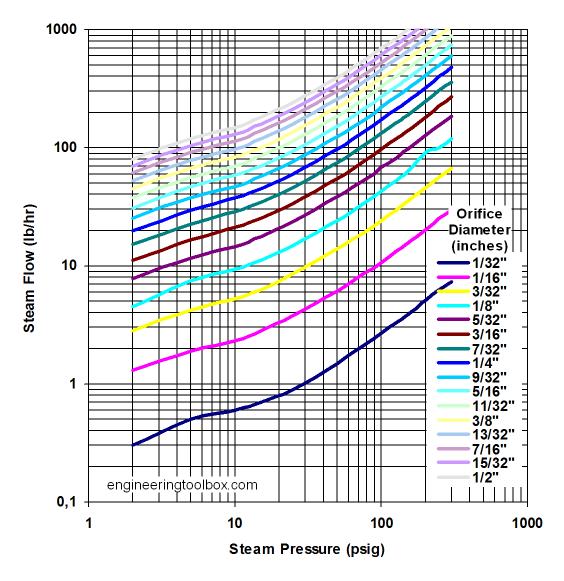 steam flow rate through orifices diagram