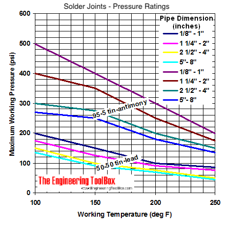 Solder joints - pressure ratings diagram