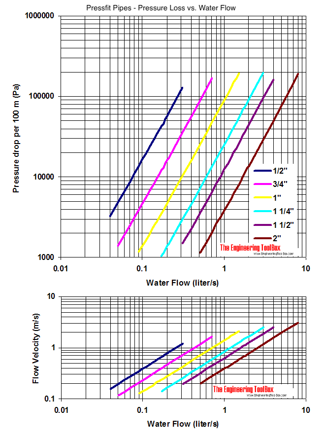 Pressfit piping with water flow - pressure loss diagram - SI units
