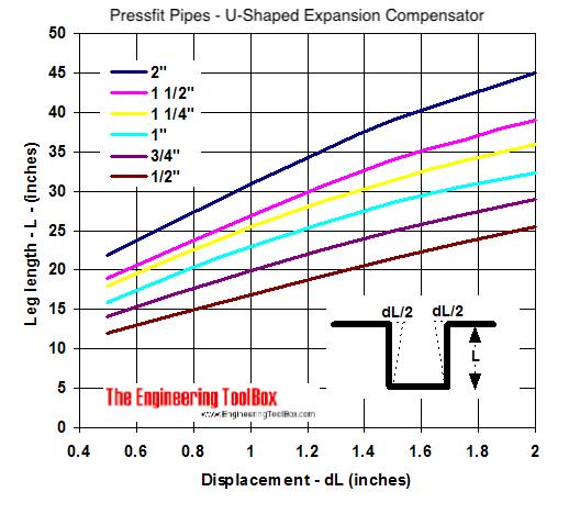 Z-Shaped temperature Expansion Compensator Diagram