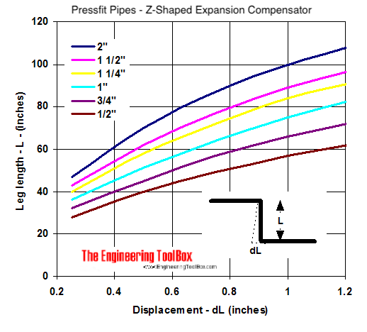 Z-Shaped temperature Expansion Compensator Diagram