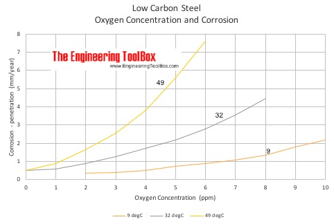 Corrosion of low-carbon steel pipes - oxygen concentration and temperature - degrees Fahrenheit