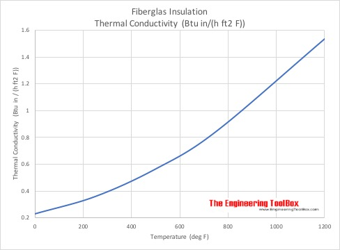 Fiberglass - Thermal Conductivity vs. Temperature - Imperial Units