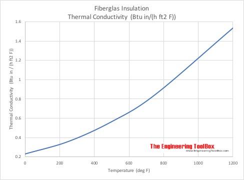 Fiberglass - Thermal Conductivity vs. Temperature - Imperial Units