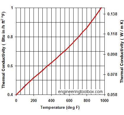 Perlite insulation - thermal conductivity versus temperature