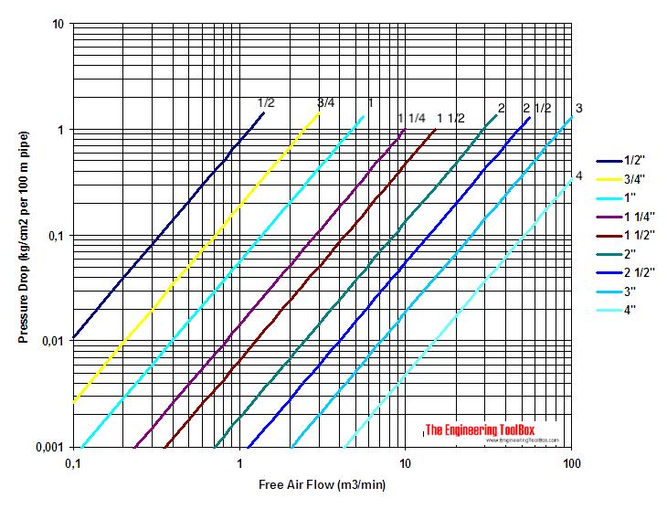 compressed air pressure diagram metric units 10 kg/m3