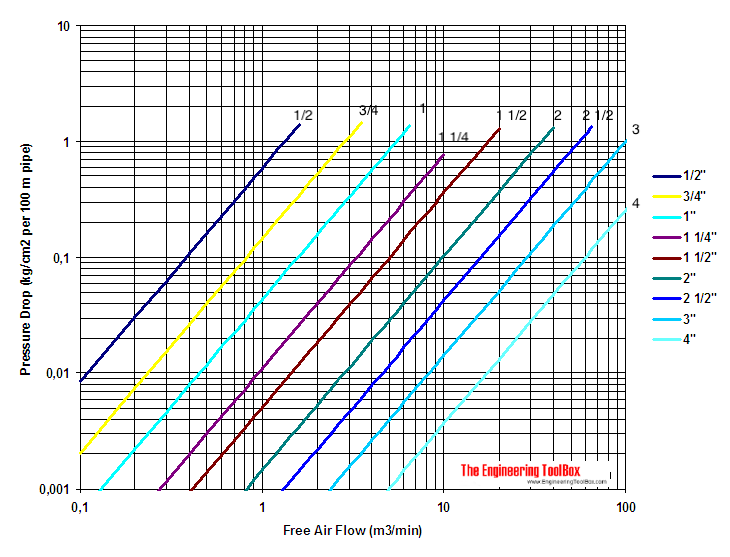 compressed air pressure diagram metric units 13 kg/m3
