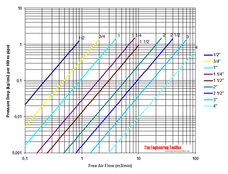 compressed air pressure drop diagrams in metric units rh engineeringtoolbox com Air Pressure in Atmosphere Diagram the diagram shows the variation of air pressure