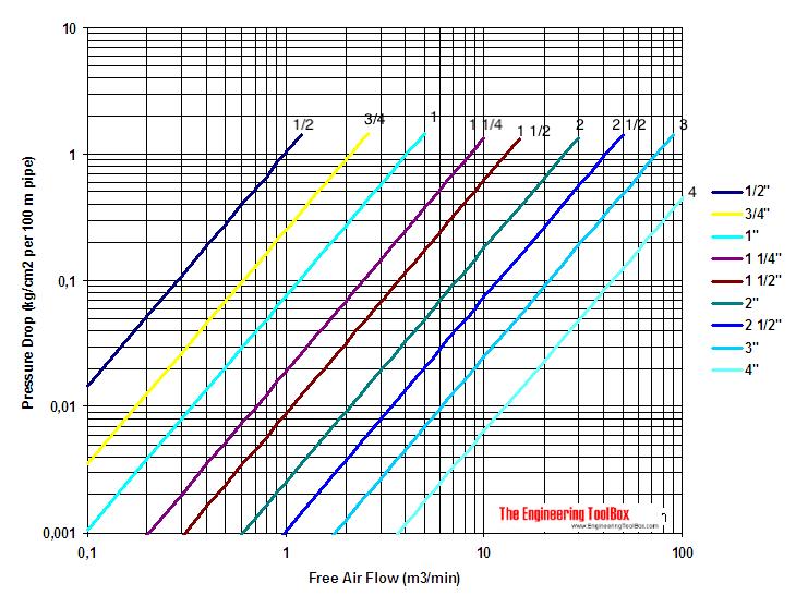 compressed air pressure diagram metric units 7.5 kg/m3