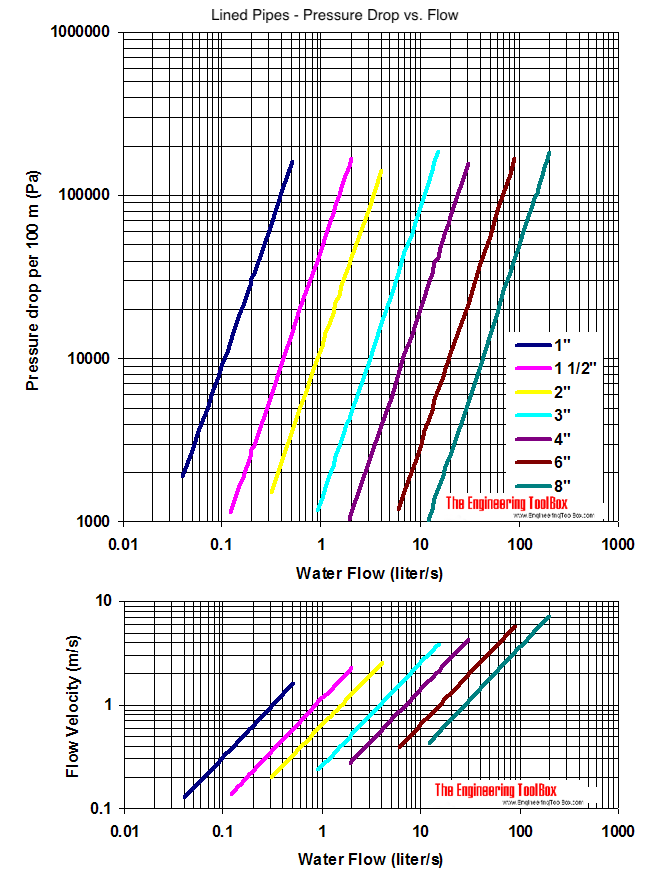 Lined steel pipes - pressure drop diagram - imperial units - pa