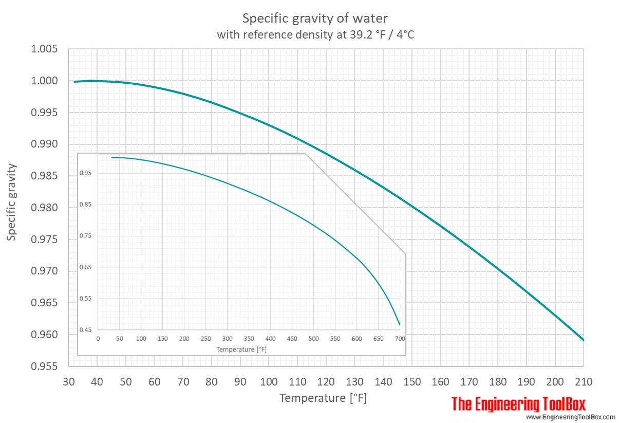 Water - Specific Gravity