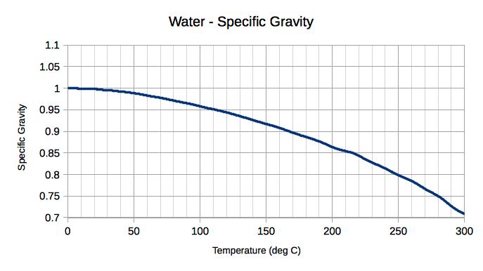 water - temperature and specific gravity diagram celsius