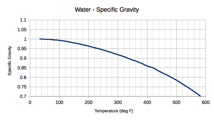 water - temperature and specific gravity diagram