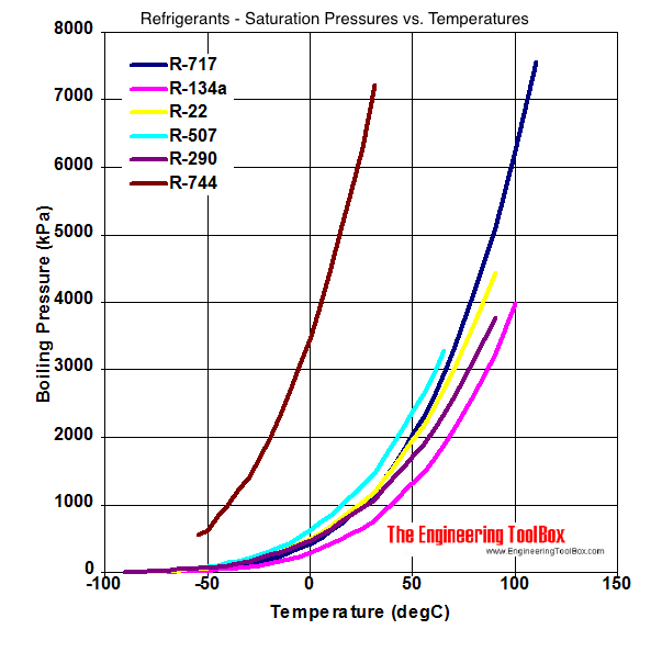 Refrigerants Temperature And Pressure At Constant Boiling