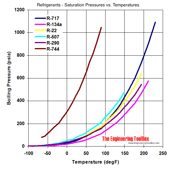 temperature-pressure refrigerants boiling points diagram