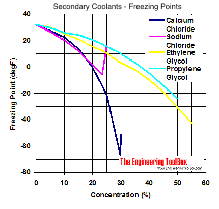 Freezing points diagram - calcium chloride, sodium chloride, ethylene glycol and propylene glycol