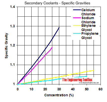 Specific gravity diagram - calcium chloride, sodium chloride, ethylene glycol and propylene glycol