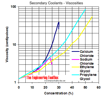 Viscosity diagram - calcium chloride, sodium chloride, ethylene glycol and propylene glycol
