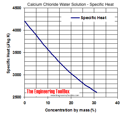 Calcium chloride water coolant - specific heat diagram