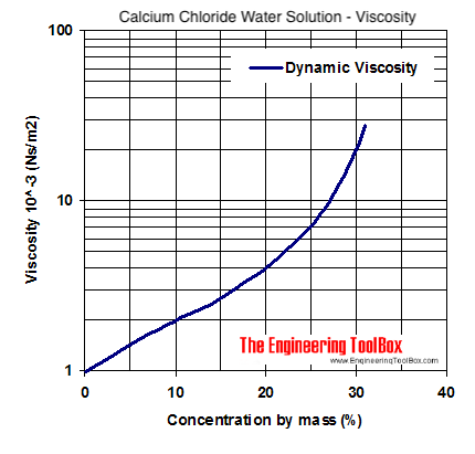 Calcium chloride water coolant - viscosity diagram
