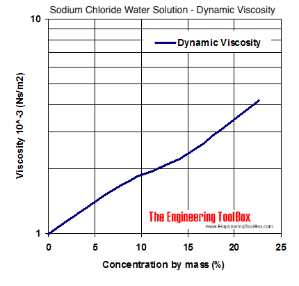 sodium chloride water coolant - viscosity diagram