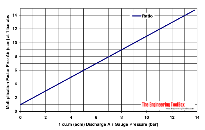Compression ratio - pressure of compressed air to pressure of free suction air diagram - bar