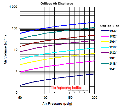 orifice air volume flow leakage diagram