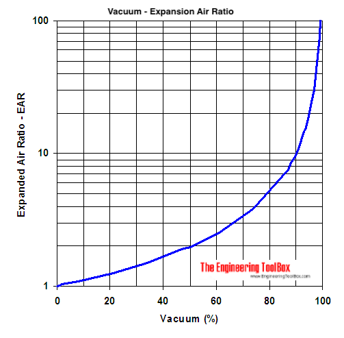 vacuum - expanded air ratio - diagram