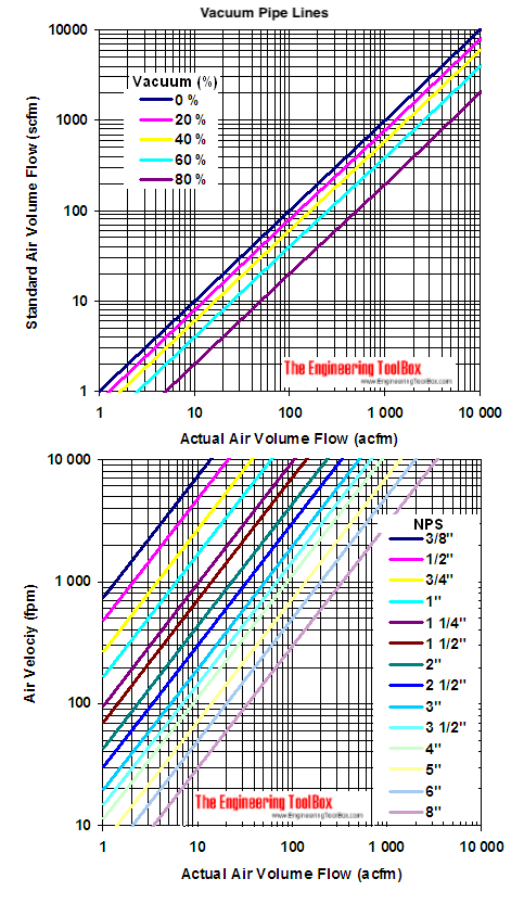 vacuum pipes - air velocity diagram - cfm