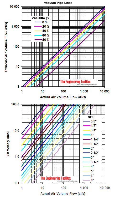 vacuum pipes - air velocity diagram - l/s