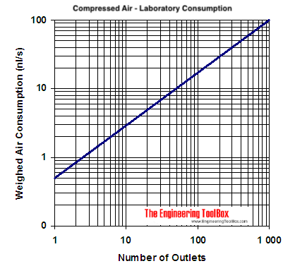 compressed air laboratory demand diagram - l/s