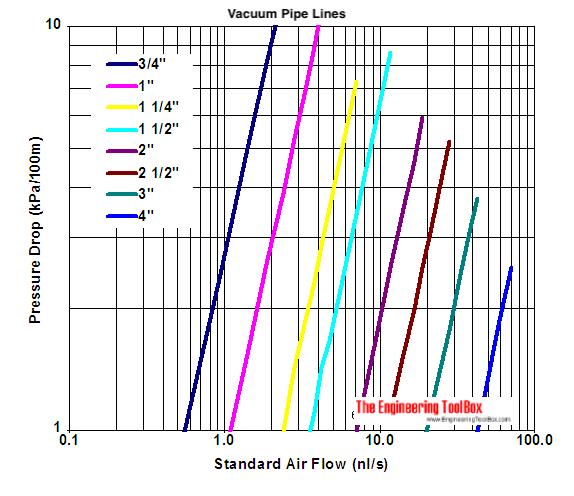 Vacuum tube conversion chart