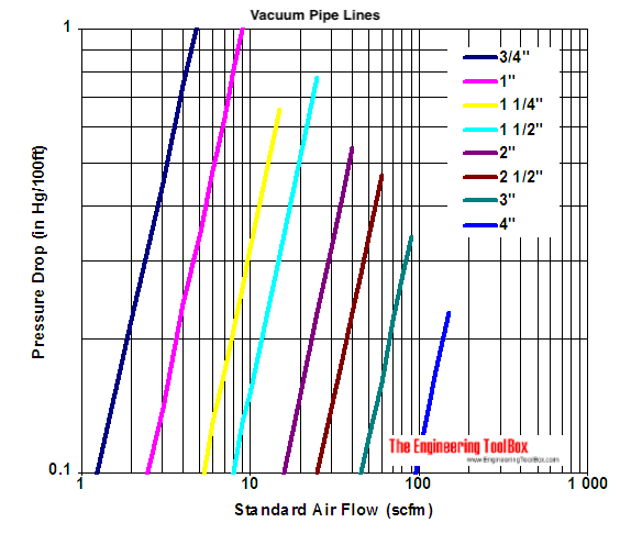 Vacuum pipe line - pressure drop diagram - inHg and cfm