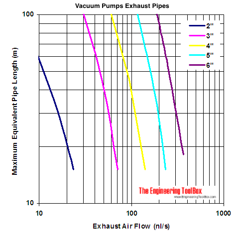 vacuum pumps exhaust pipes capacity diagram - nl/s