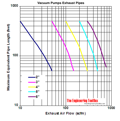 vacuum pumps exhaust pipes capacity diagram - scfm