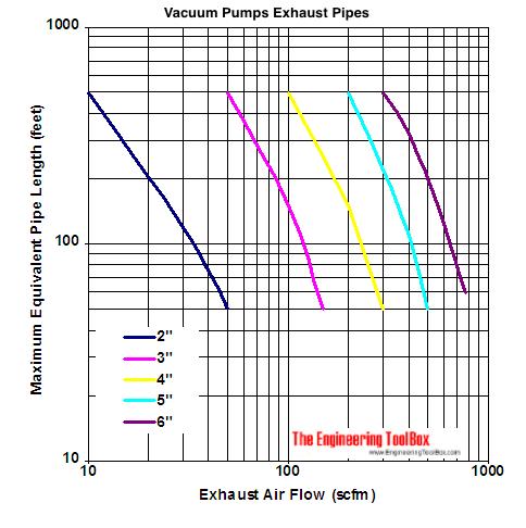 vacuum pumps exhaust pipes capacity diagram - scfm