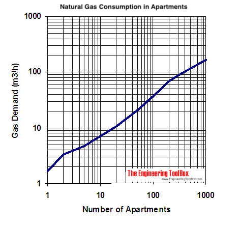 natural gas demand diagram multiple dwellings - m3/h