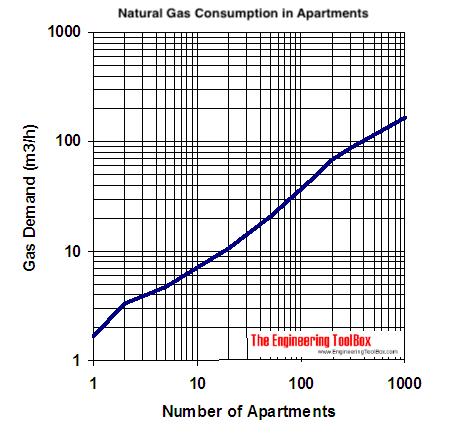natural gas demand diagram multiple dwellings - m3/h
